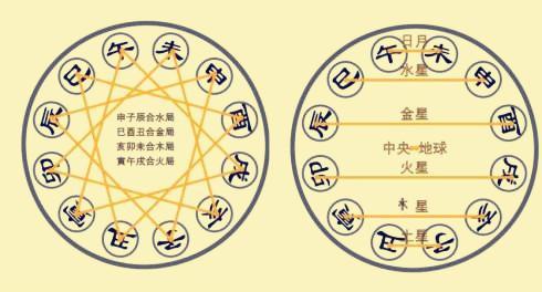 八字三合、三会局的用法及构成条件